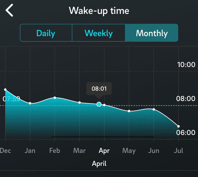 Oura ring wake up time